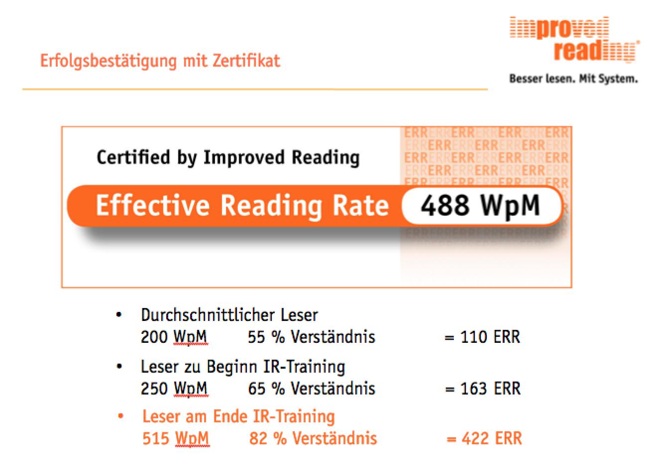 Im Schnitt verbessern sich die Teilnehmer unseres 2-tägigen Speed Reading Trainings um das 2,7-fache (Lesetempo bezogen auf Verständnis) - das Ergebnis wird mit einem Zertifikat dokumentiert, das sich z.B. gut für Bewerbungen eignet
